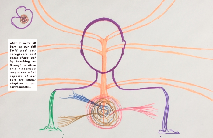 drawing of abstract small fetus in top left corner; large image of an outline of a person in the middle of the page with rays of influence from outside moving inside; in the center of the person's chest there is an orb with three different circulating colors: blue, red and yellow